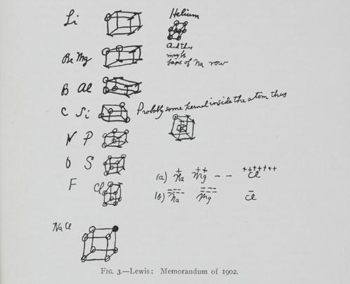 Gilbert Newton Lewis's memorandum of 1902 showing his speculations about the role of electrons in atomic structure. From Valence and the Structure of Atoms and Molecules (1923), p. 29. The Institute Collections.
