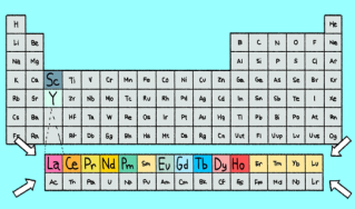 Illustration highlighting the rare earth elements in the periodic table