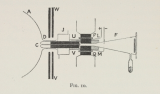 Schematic of J. J. Thomson's apparatus.