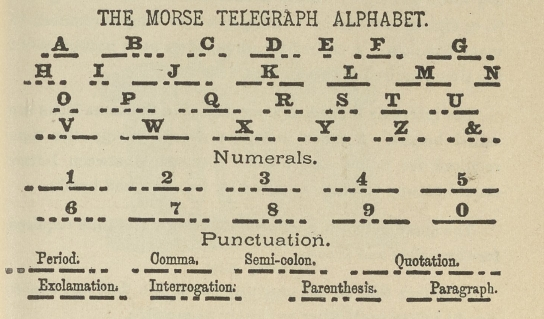 The Morse Telegraph Alphabet