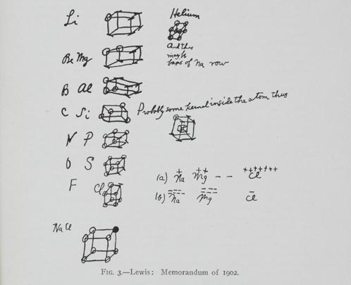 gilbert newton lewiss memorandum of 1902 showing his speculations about the role of electrons in atomic