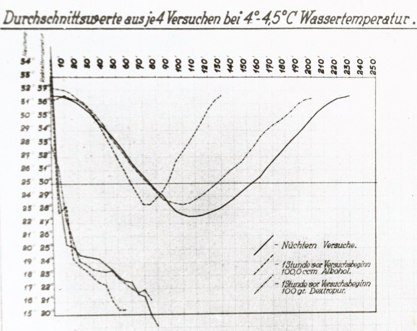 Graph from cold water experiment