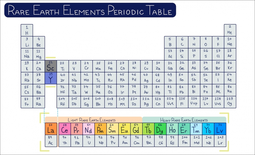 Illustration of the periodic table
